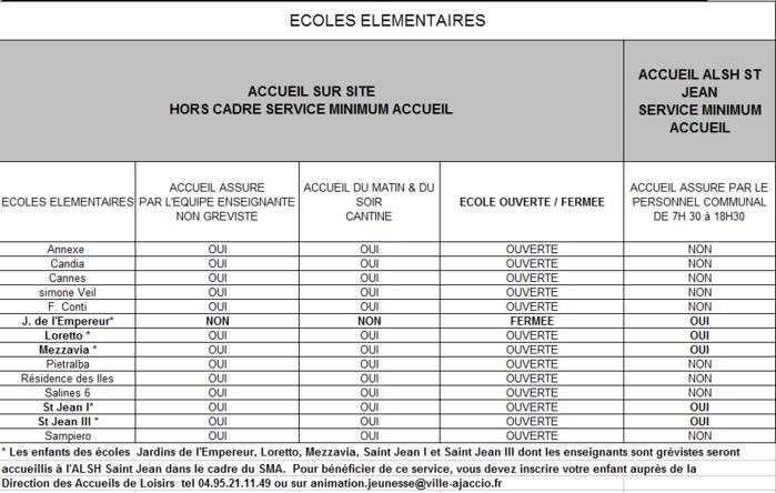 Mouvement de grève national informations concernant les écoles maternelles et élémentaires de la Ville d'Ajaccio mardi 9 octobre 2018