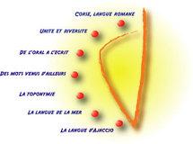 La Langue Corse