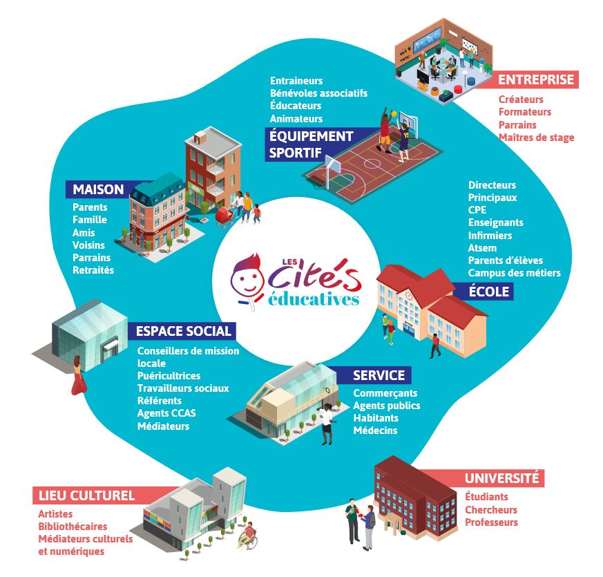 Ajaccio et Bastia, premières Cités éducatives de l'académie de Corse Un label d'excellence