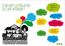 La qualité de l'air intérieur